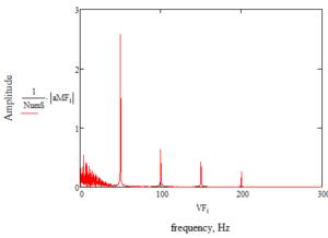 ECG-spectr-noise